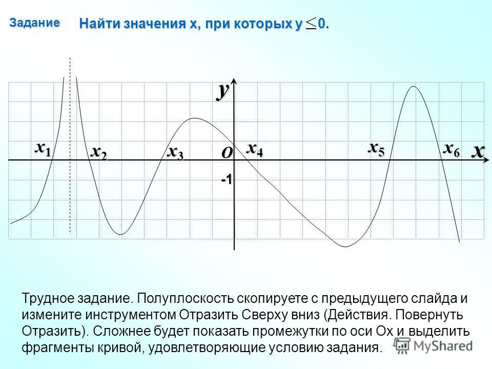 Задание O x y -1-1-1-1 x1x1x1x1 x2x2x2x2 x3x3x3x3 x4x4x4x4 x5x5x5x5 x6x6x6x6 Найти значения х, при которых у 0. Трудное задание. Полуплоскость скопируете с предыдущего слайда и измените инструментом Отразить Сверху вниз (Действия. Повернуть Отразить)