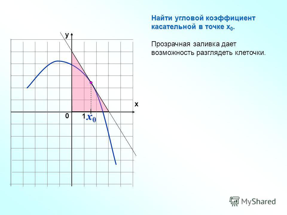 1 y x 0 Найти угловой коэффициент касательной в точке х 0. Прозрачная заливка дает возможность разглядеть клеточки. x0x0x0x0
