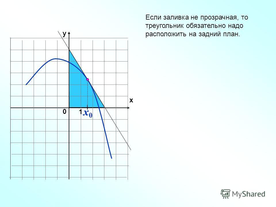1 y x 0 x0x0x0x0 Если заливка не прозрачная, то треугольник обязательно надо расположить на задний план.