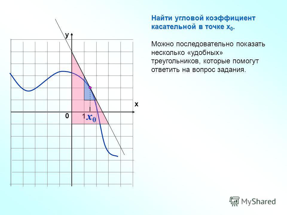 1 y x 0 Найти угловой коэффициент касательной в точке х 0. Можно последовательно показать несколько «удобных» треугольников, которые помогут ответить на вопрос задания. x0x0x0x0