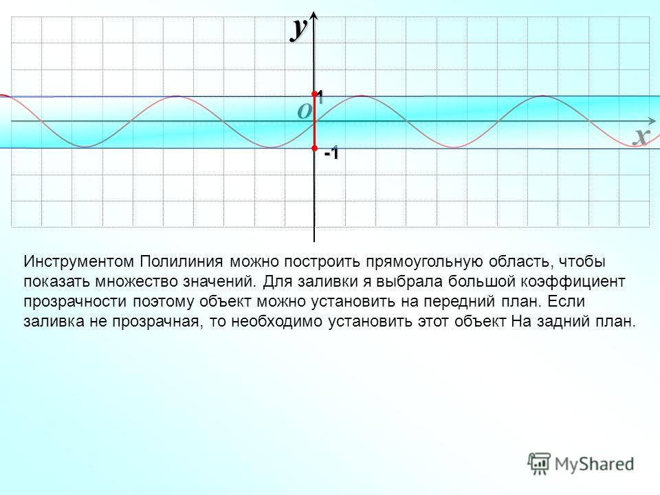 O xy -1-1-1-1 Инструментом Полилиния можно построить прямоугольную область, чтобы показать множество значений. Для заливки я выбрала большой коэффициент прозрачности поэтому объект можно установить на передний план. Если заливка не прозрачная, то нео