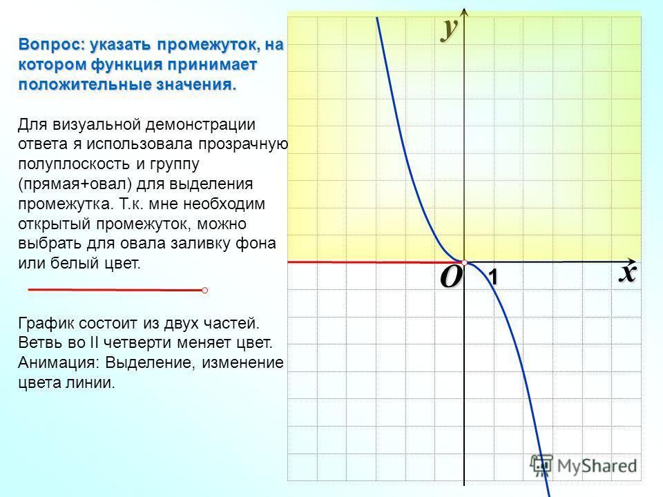 O xy1 Вопрос: указать промежуток, на котором функция принимает положительные значения. Для визуальной демонстрации ответа я использовала прозрачную полуплоскость и группу (прямая+овал) для выделения промежутка. Т.к. мне необходим открытый промежуток,