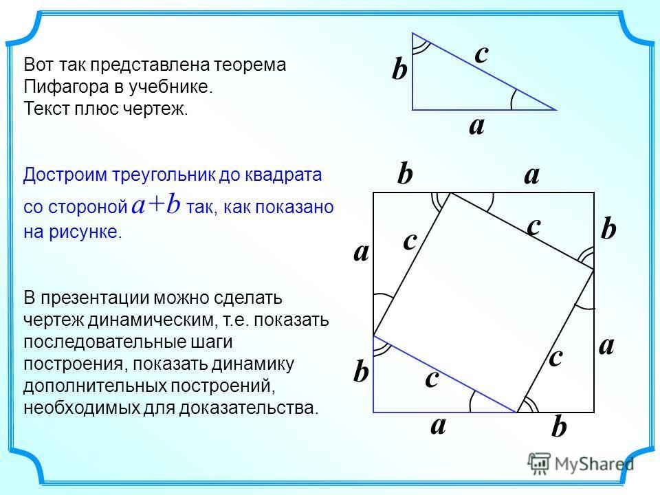 Вот так представлена теорема Пифагора в учебнике. Текст плюс чертеж. Достроим треугольник до квадрата со стороной a+b так, как показано на рисунке. В презентации можно сделать чертеж динамическим, т.е. показать последовательные шаги построения, показ