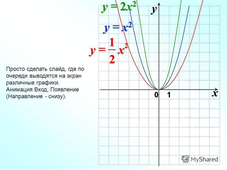 0 xy1 Просто сделать слайд, где по очереди выводятся на экран различные графики. Анимация Вход, Появление (Направление - снизу). 2x22x22x22x2y 2 2 1 xy x2x2x2x2y