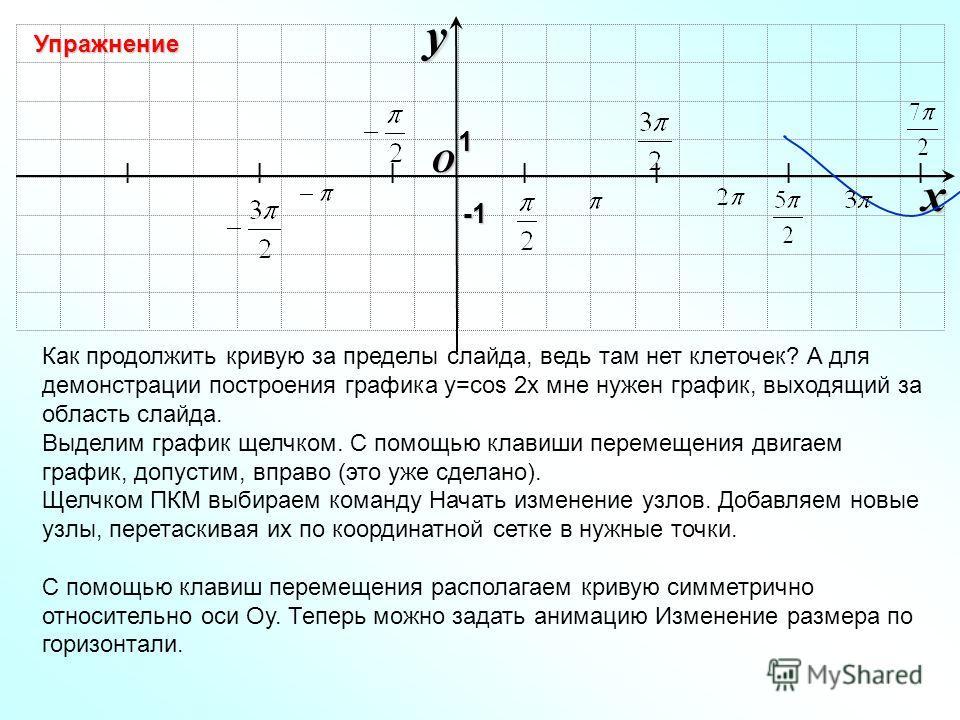 I I I I I I I O xy -1-1-1-1 Как продолжить кривую за пределы слайда, ведь там нет клеточек? А для демонстрации построения графика у=cos 2x мне нужен график, выходящий за область слайда. Выделим график щелчком. С помощью клавиши перемещения двигаем гр