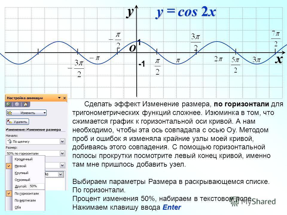 I I I I I I I O xy -1-1-1-1 1 cos 2x y по горизонтали Сделать эффект Изменение размера, по горизонтали для тригонометрических функций сложнее. Изюминка в том, что сжимается график к горизонтальной оси кривой. А нам необходимо, чтобы эта ось совпадала