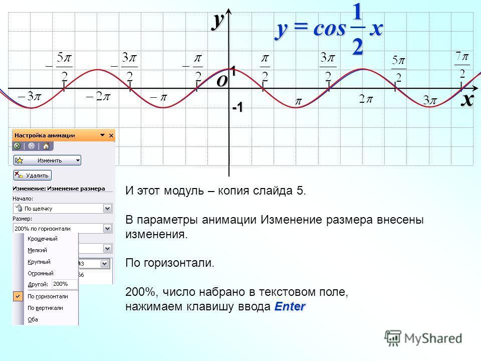 I I I I I I I O xy -1-1-1-1 1 xy 21cos И этот модуль – копия слайда 5. В параметры анимации Изменение размера внесены изменения. По горизонтали. 200%, число набрано в текстовом поле, Enter нажимаем клавишу ввода Enter