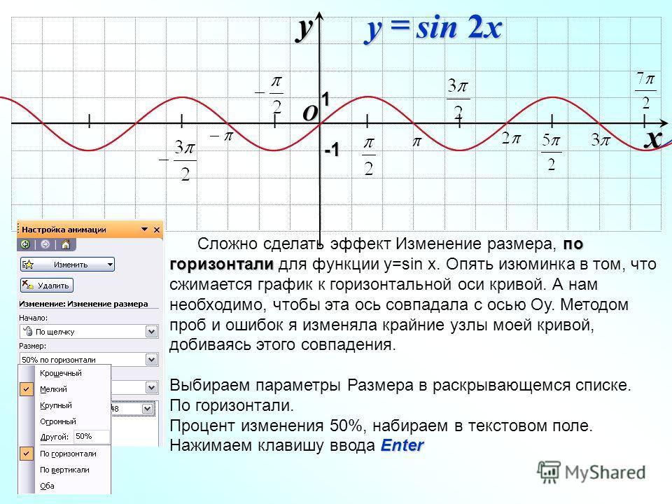 по горизонтали Сложно сделать эффект Изменение размера, по горизонтали для функции у=sin x. Опять изюминка в том, что сжимается график к горизонтальной оси кривой. А нам необходимо, чтобы эта ось совпадала с осью Оу. Методом проб и ошибок я изменяла