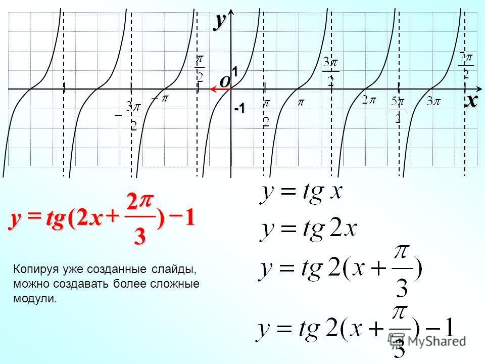 I I I I I I I O xy -1-1-1-1 1 1) 3 2 2( xtgy Копируя уже созданные слайды, можно создавать более сложные модули.