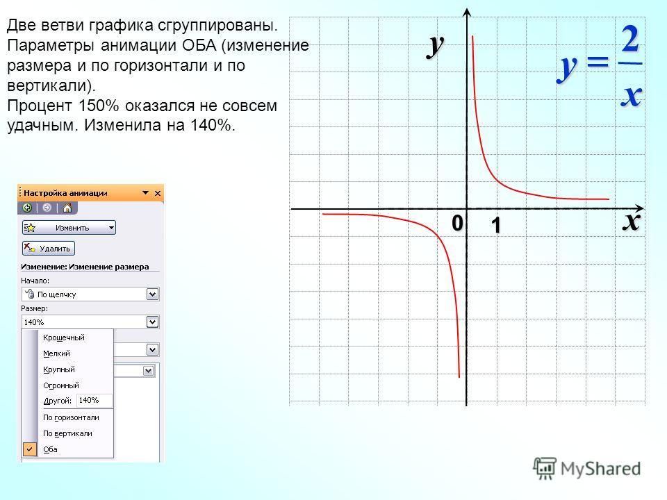 x 0 y 1 x y 2 Две ветви графика сгруппированы. Параметры анимации ОБА (изменение размера и по горизонтали и по вертикали). Процент 150% оказался не совсем удачным. Изменила на 140%.