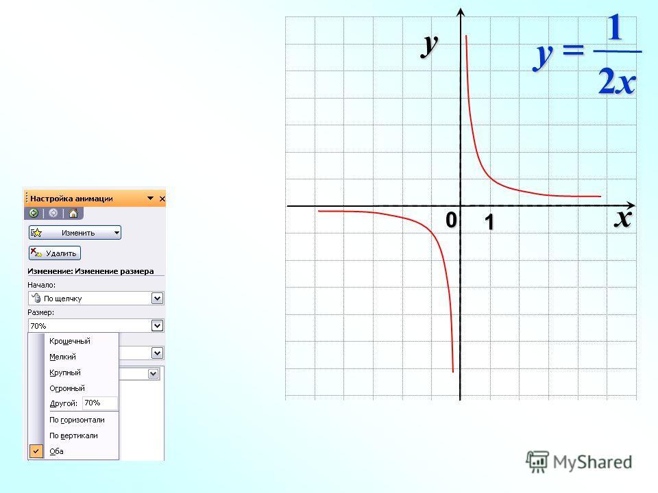 x 0 y 1 2x2x2x2x y 1