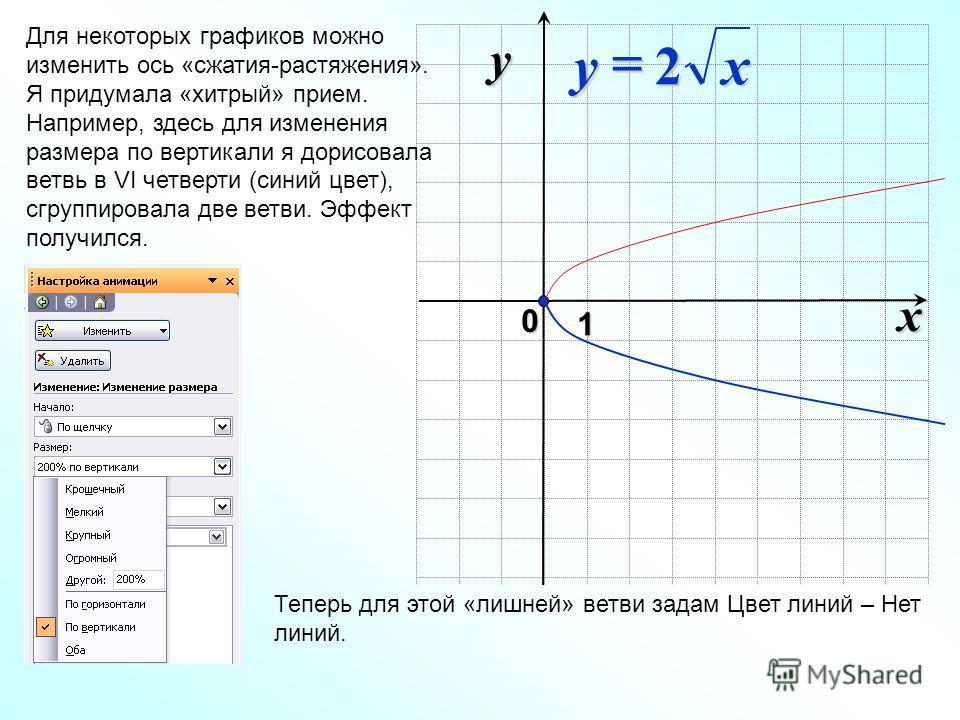 x 0 y 1 Для некоторых графиков можно изменить ось «сжатия-растяжения». Я придумала «хитрый» прием. Например, здесь для изменения размера по вертикали я дорисовала ветвь в VI четверти (синий цвет), сгруппировала две ветви. Эффект получился. xy2 Теперь