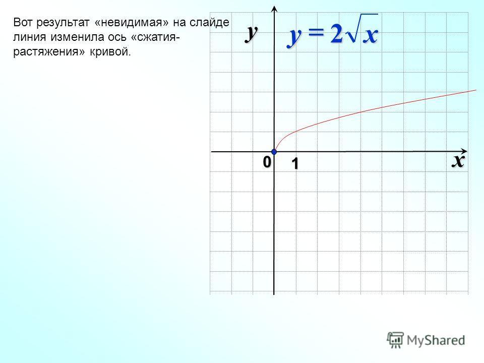 x 0 y 1 Вот результат «невидимая» на слайде линия изменила ось «сжатия- растяжения» кривой. xy2