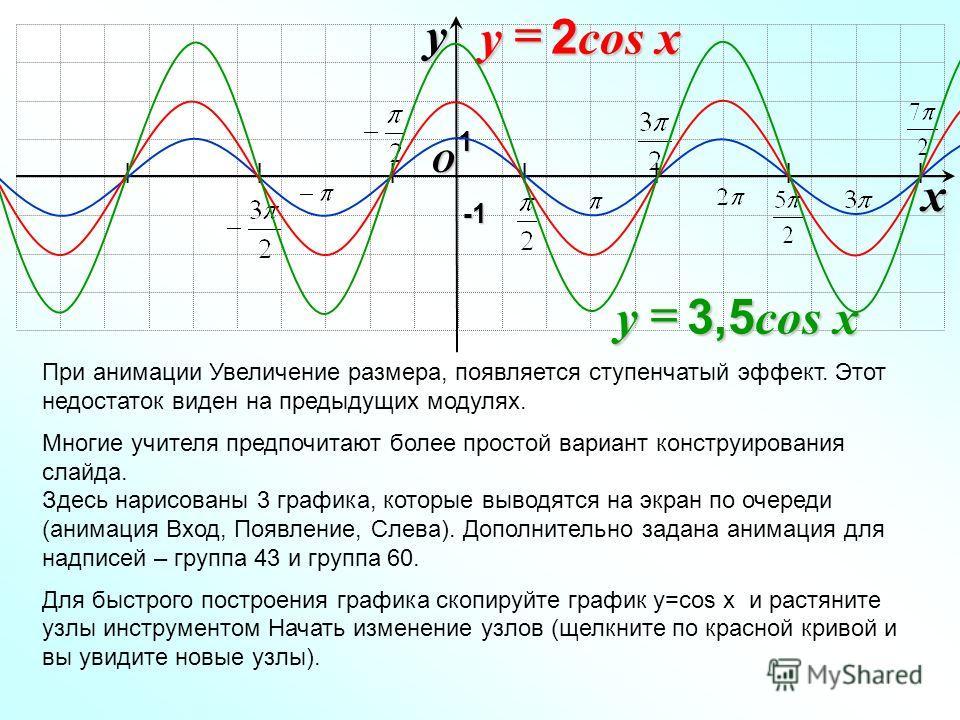I I I I I I I O xy -1-1-1-1 При анимации Увеличение размера, появляется ступенчатый эффект. Этот недостаток виден на предыдущих модулях. Многие учителя предпочитают более простой вариант конструирования слайда. Здесь нарисованы 3 графика, которые выв