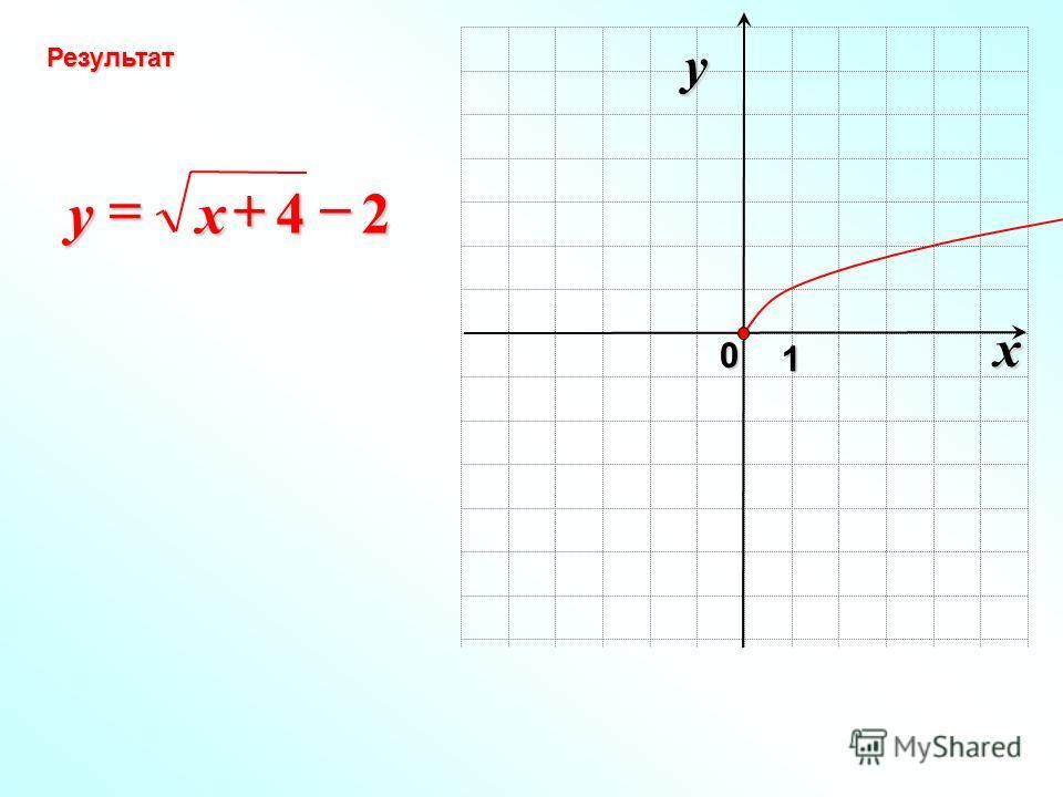 x 0 y 1 Результат 24 xy