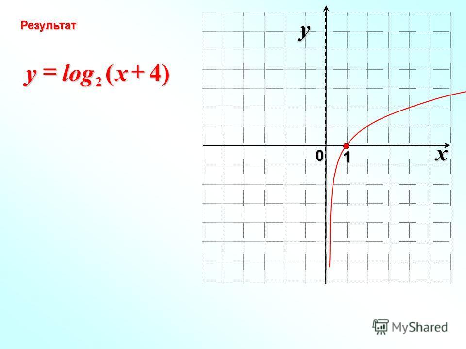 x 0 y 1 )4(log 2xy Результат