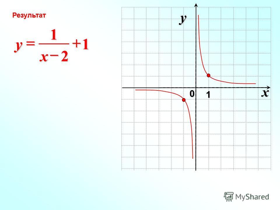 x 0 y 1 Результат 1 2 1 x y