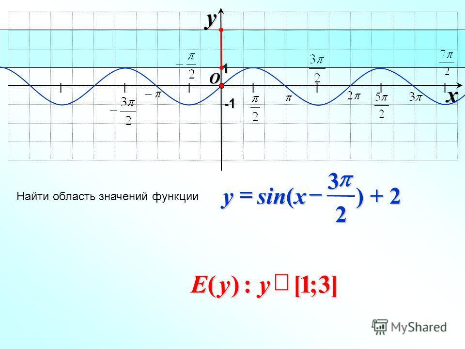I I I I I I I O xy -1-1-1-1 Найти область значений функции 1 ) + 2 2 3 sin( xy ]3;1[:)(yyE