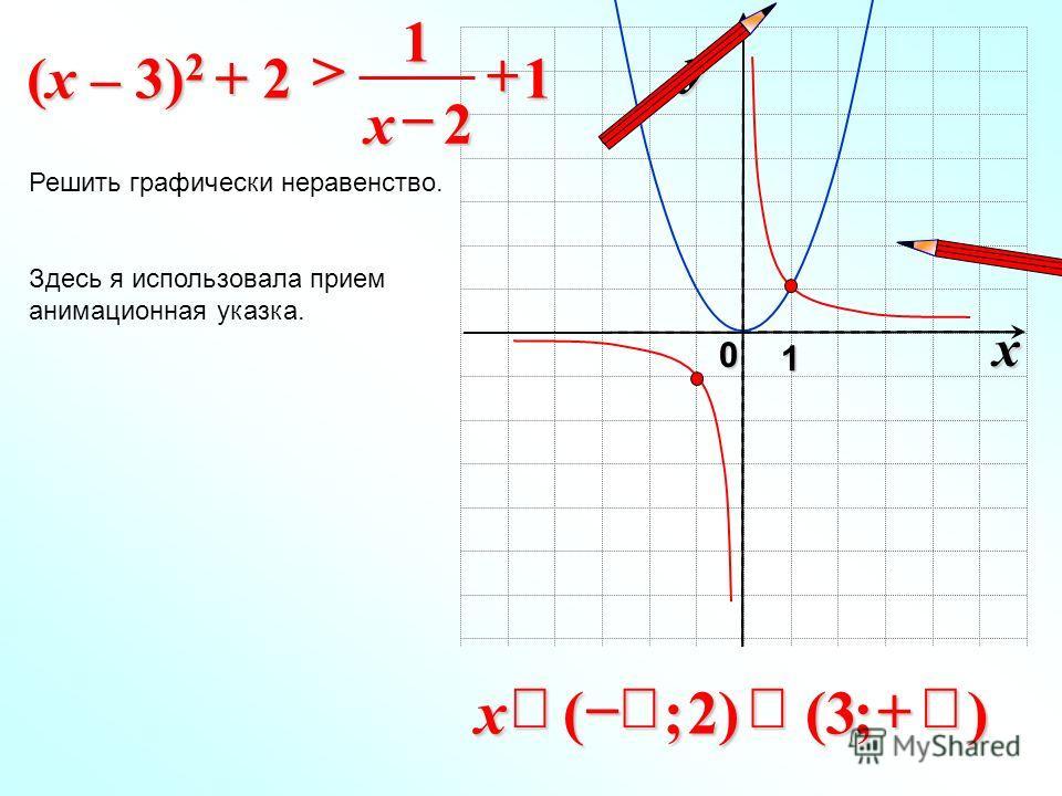 x 0 y 1 1 2 1 > x (x – 3) 2 + 2 Решить графически неравенство. );3()2;(x Здесь я использовала прием анимационная указка.