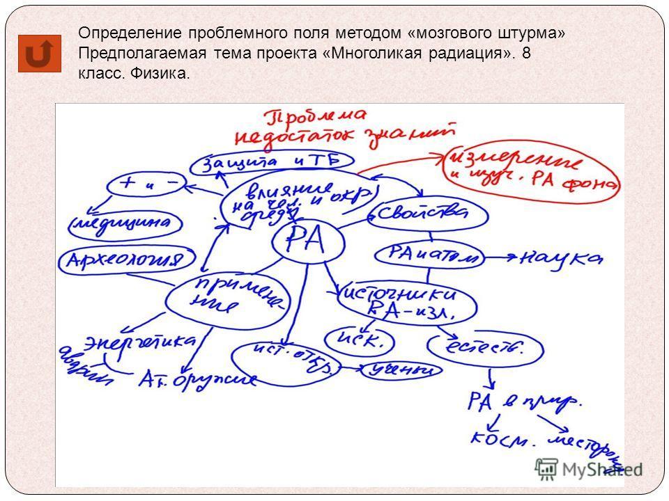 Определение проблемного поля методом «мозгового штурма» Предполагаемая тема проекта «Многоликая радиация». 8 класс. Физика.