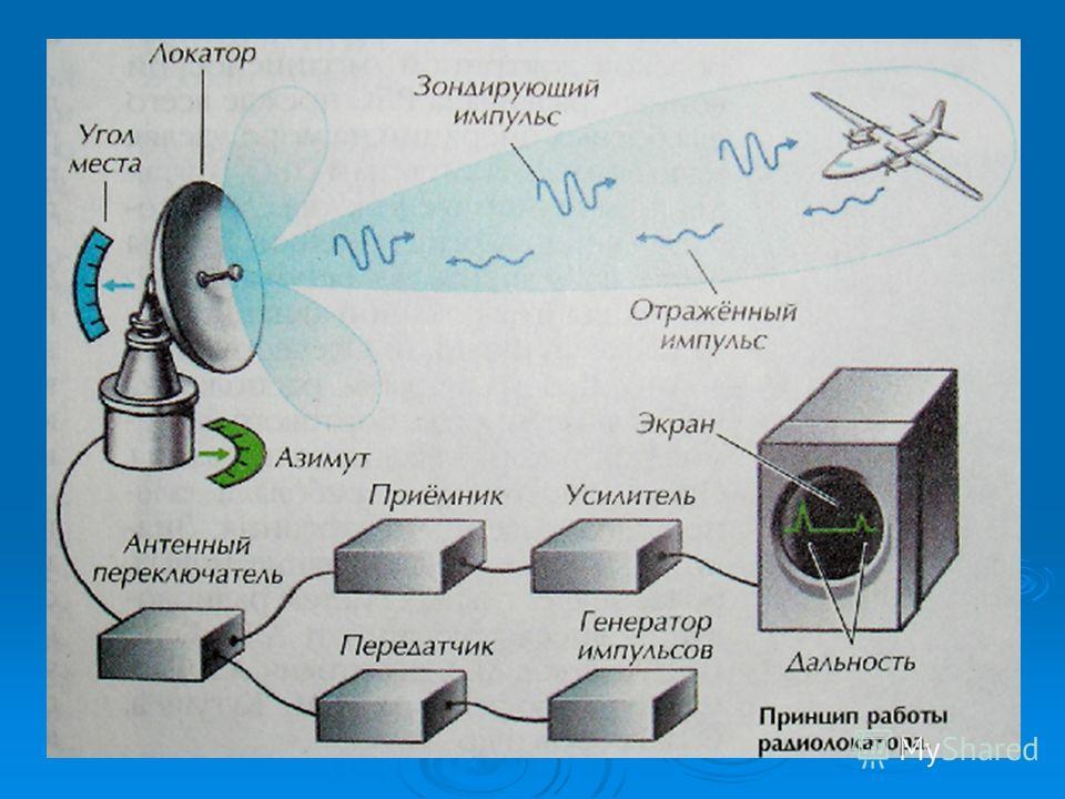 Радиолокация Радиолокация – обнаружение, точное определение местонахождения и скорости объектов с помощью радиоволн. Радиолокация – обнаружение, точное определение местонахождения и скорости объектов с помощью радиоволн. Сигнал радиоволны – электриче