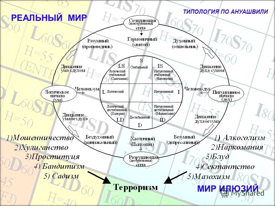Про То, Когда ЧЕЛОВЕКУ ПЛОХО На следующем слайде приводится типология А. Ануашвили, это авторский слайд. Здесь автор рассматривает, в чём и как проявляются и выражаются проблемы человека. Мы уже с Вами знаем, что причина их одна (низкая гармония личн