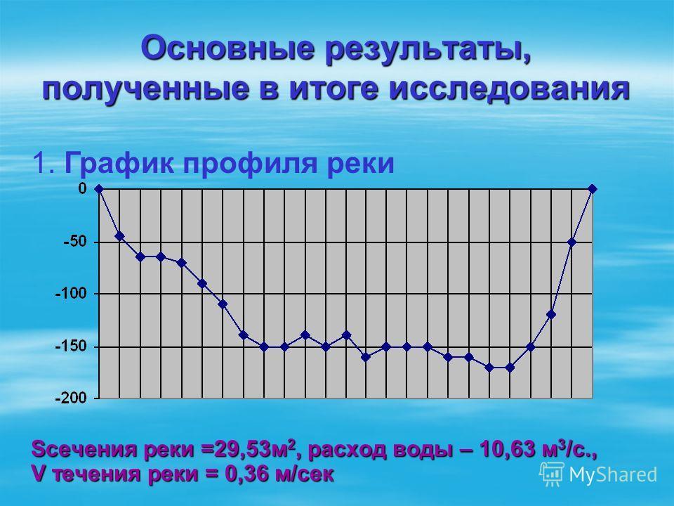 Основные результаты, полученные в итоге исследования Sсечения реки =29,53м 2, расход воды – 10,63 м 3 /с., V течения реки = 0,36 м/сек 1. График профиля реки