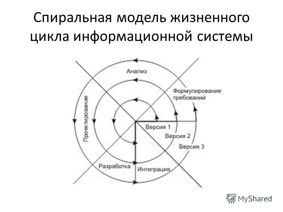 Спиральная модель жизненного цикла информационной системы