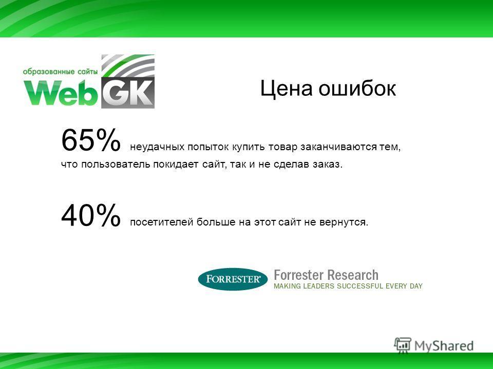 Цена ошибок 65% неудачных попыток купить товар заканчиваются тем, что пользователь покидает сайт, так и не сделав заказ. 40% посетителей больше на этот сайт не вернутся.