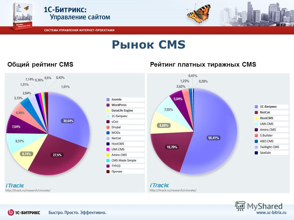 Рынок CMS Общий рейтинг CMSРейтинг платных тиражных CMS