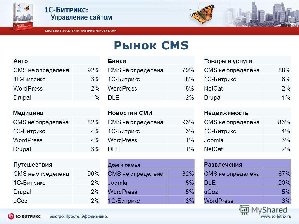 Рынок CMS Авто CMS не определена92% 1С-Битрикс3% WordPress2% Drupal1% Банки CMS не определена79% 1С-Битрикс8% WordPress5% DLE2%2% Товары и услуги CMS не определена88% 1С-Битрикс6% NetCat2% Drupal1%1% Медицина CMS не определена82% 1С-Битрикс4% WordPre