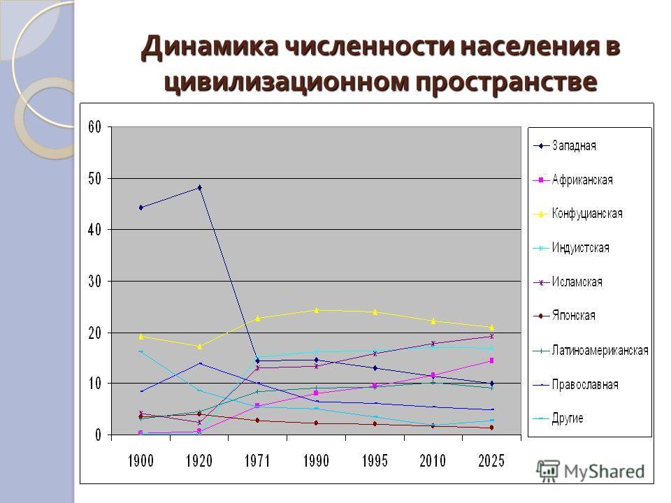 Динамика численности населения в цивилизационном пространстве