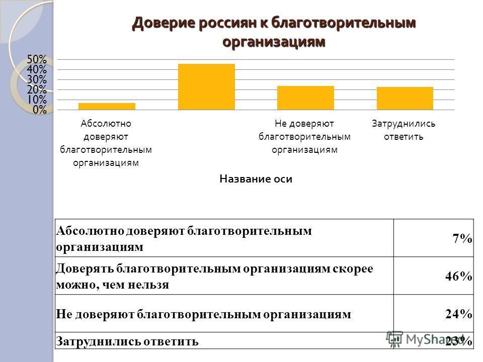 Доверие россиян к благотворительным организациям Абсолютно доверяют благотворительным организациям 7% Доверять благотворительным организациям скорее можно, чем нельзя 46% Не доверяют благотворительным организациям24% Затруднились ответить23%