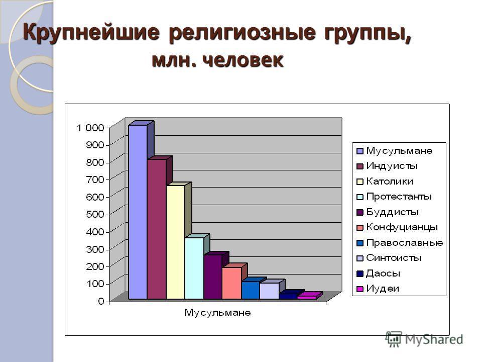 Крупнейшие религиозные группы, млн. человек