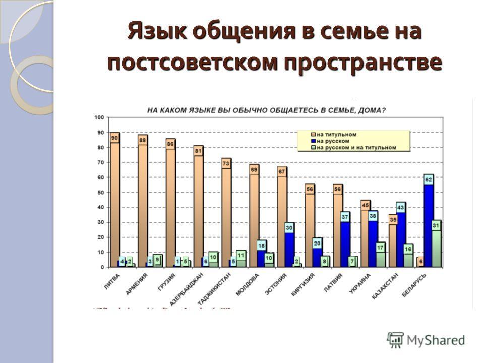 Язык общения в семье на постсоветском пространстве