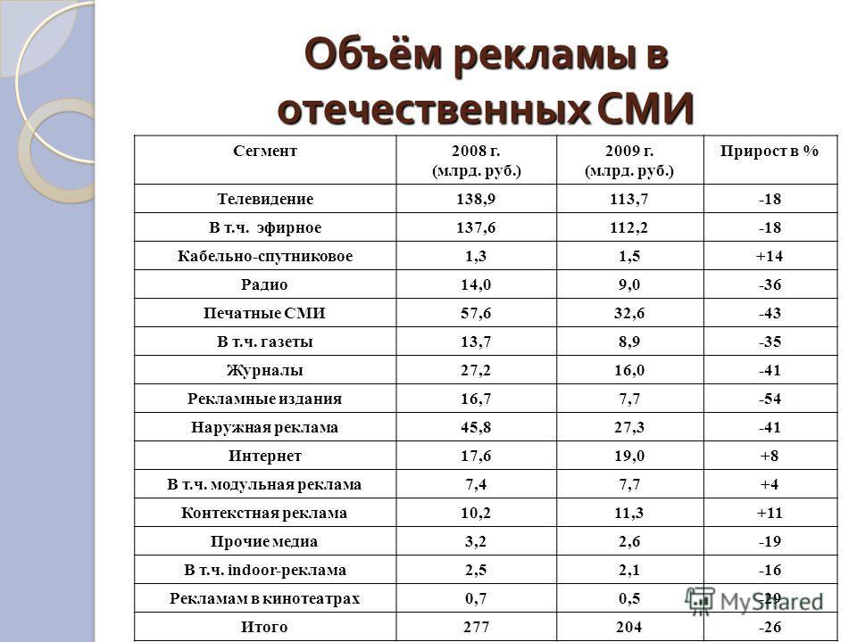 Объём рекламы в отечественных СМИ Сегмент2008 г. (млрд. руб.) 2009 г. (млрд. руб.) Прирост в % Телевидение138,9113,7-18 В т.ч. эфирное137,6112,2-18 Кабельно-спутниковое1,31,5+14 Радио14,09,0-36 Печатные СМИ57,632,6-43 В т.ч. газеты13,78,9-35 Журналы2