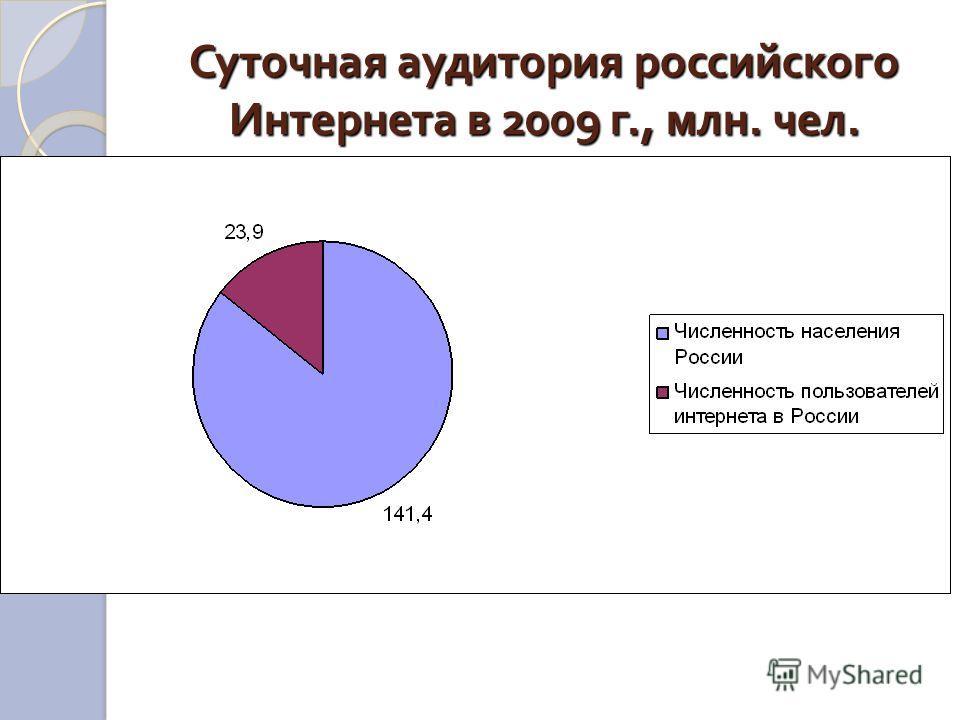 Суточная аудитория российского Интернета в 2009 г., млн. чел.
