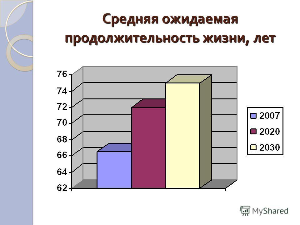 Средняя ожидаемая продолжительность жизни, лет