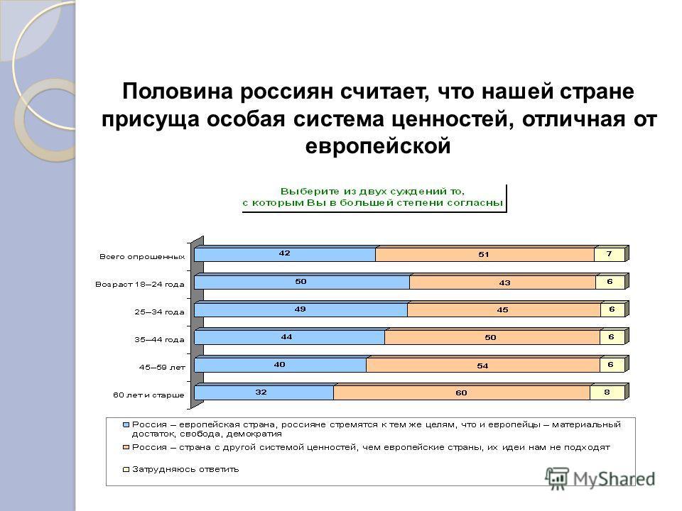 Половина россиян считает, что нашей стране присуща особая система ценностей, отличная от европейской