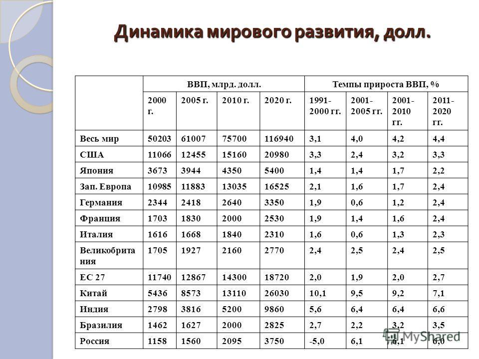 Динамика мирового развития, долл. Таблица 2. Динамика мирового развития, долл., в ценах и по ППС 2005 г. [1] [1] ВВП, млрд. долл.Темпы прироста ВВП, % 2000 г. 2005 г.2010 г.2020 г.1991- 2000 гг. 2001- 2005 гг. 2001- 2010 гг. 2011- 2020 гг. Весь мир50