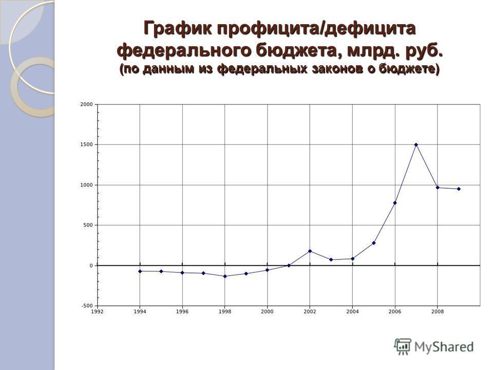 График профицита/дефицита федерального бюджета, млрд. руб. (по данным из федеральных законов о бюджете)