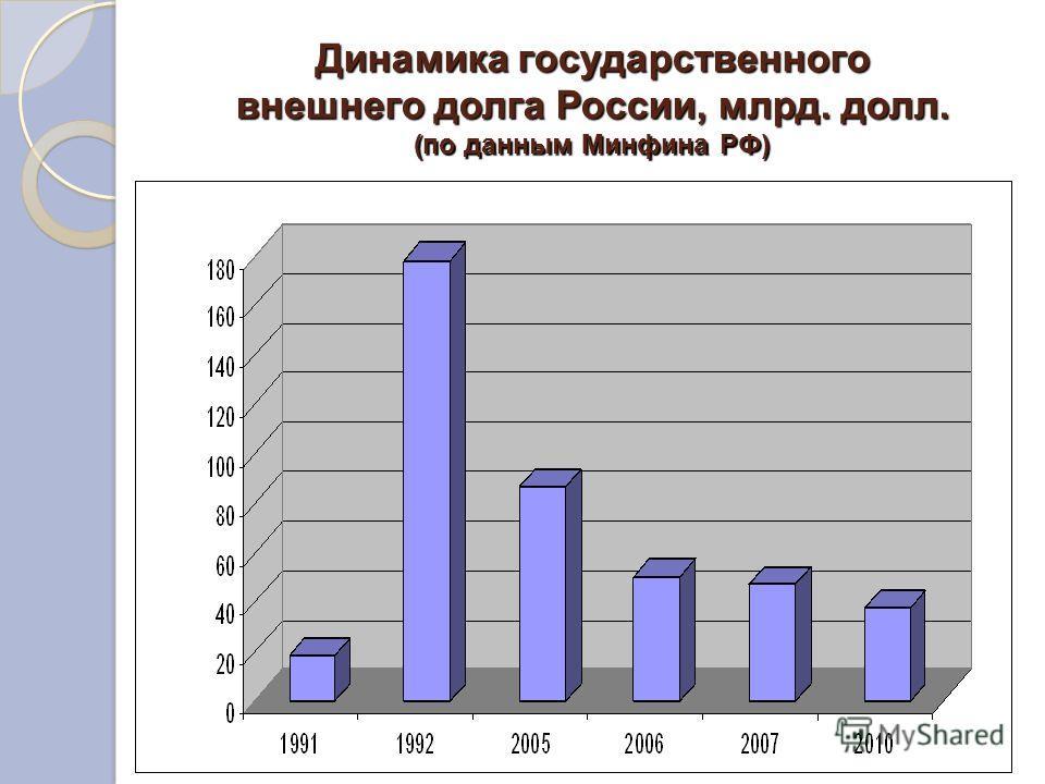 Динамика государственного внешнего долга России, млрд. долл. (по данным Минфина РФ)