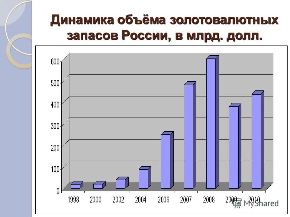 Динамика объёма золотовалютных запасов России, в млрд. долл.