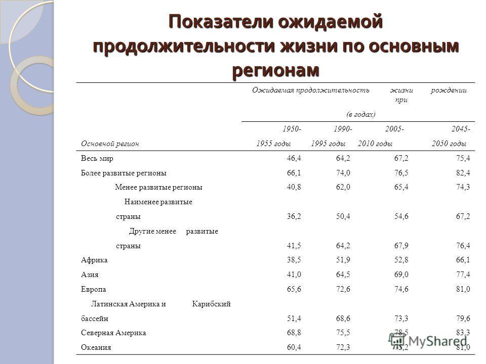 Показатели ожидаемой продолжительности жизни по основным регионам Ожидаемая продолжительностьжизни при рождении (в годах) 1950-1990-2005-2045- Основной регион1955 годы1995 годы 2010 годы2050 годы Весь мир46,464,267,275,4 Более развитые регионы66,174,
