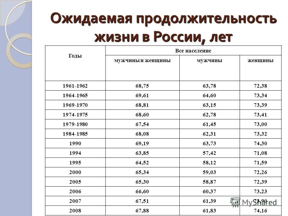 Ожидаемая продолжительность жизни в России, лет Годы Все население мужчины и женщинымужчиныженщины 1961-196268,7563,7872,38 1964-196569,6164,6073,34 1969-197068,8163,1573,39 1974-197568,6062,7873,41 1979-198067,5461,4573,00 1984-198568,0862,3173,32 1