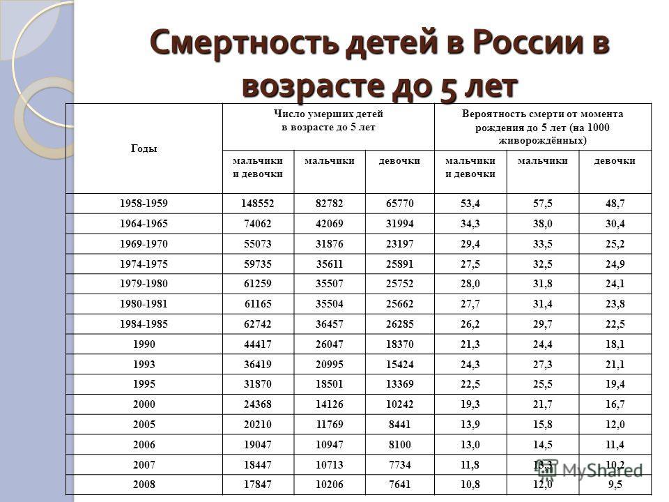 Смертность детей в России в возрасте до 5 лет Годы Число умерших детей в возрасте до 5 лет Вероятность смерти от момента рождения до 5 лет (на 1000 живорождённых) мальчики и девочки мальчикидевочкимальчики и девочки мальчикидевочки 1958-1959148552827