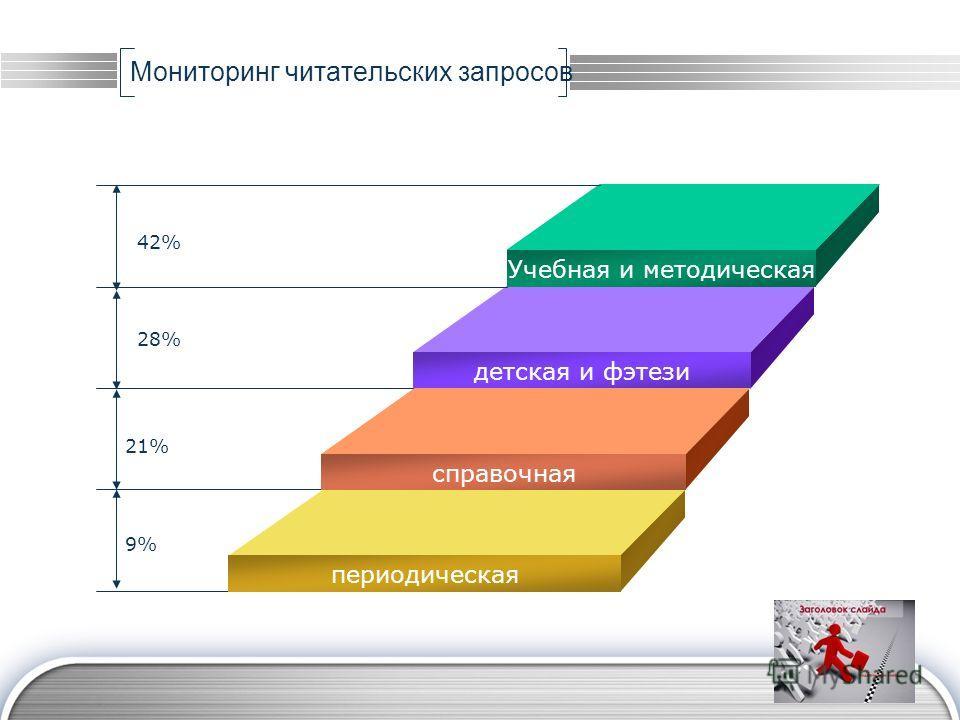 LOGO Мониторинг читательских запросов Учебная и методическая детская и фэтези справочная периодическая 42% 21% 9% 28%