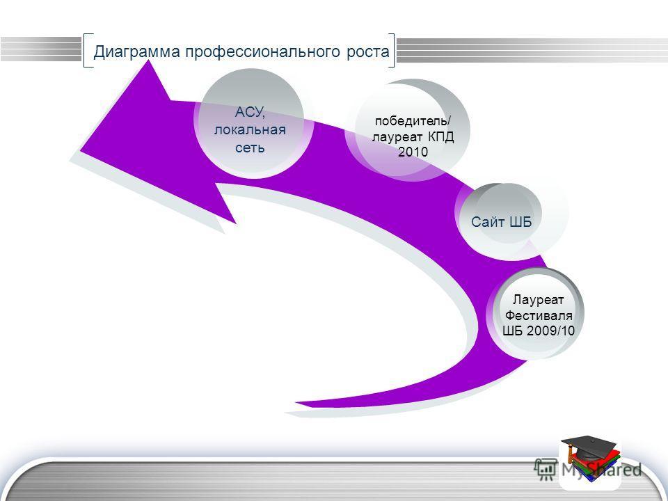 LOGO Диаграмма профессионального роста победитель/ лауреат КПД 2010 Лауреат Фестиваля ШБ 2009/10 АСУ, локальная сеть Сайт ШБ