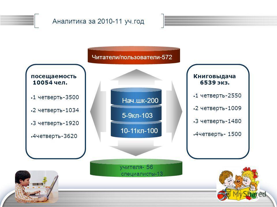 LOGO Аналитика за 2010-11 уч.год Нач.шк-200 5-9кл-103 10-11кл-100 посещаемость 10054 чел. 1 четверть-3500 2 четверть-1034 3 четверть-1920 4четверть-3620 Книговыдача 6539 экз. Читатели/пользователи-572 учителя- 56 специалисты-13 1 четверть-2550 2 четв