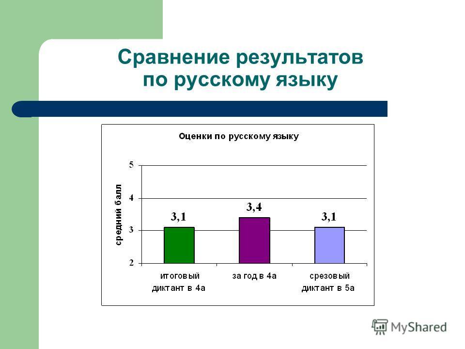 Сравнение результатов по русскому языку